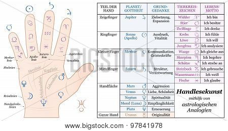 Palmistry Astrology Basic Analogies German