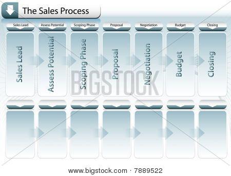 Diagrama de proceso de ventas