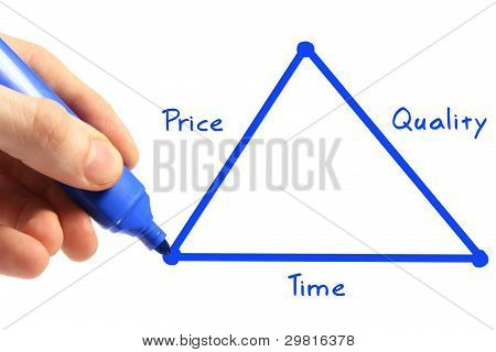 Triangle Of Time, Price, Quality
