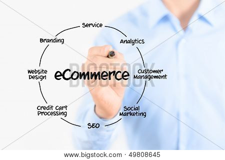 E-Commerce-Diagramm-Struktur