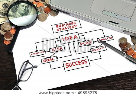 Business Strategy On Paper