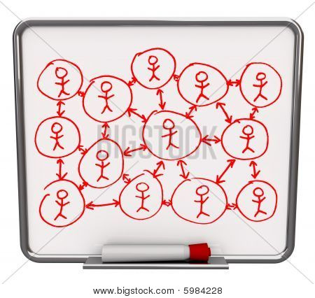 Social Networking - Dry Erase Board