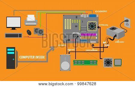 Computer Parts Processing Vector