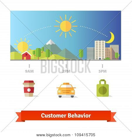 Average customer day behavior statistics