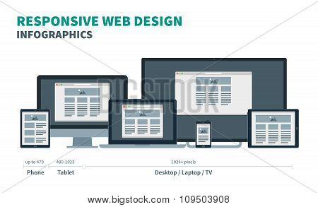 Fully responsive web design for phone, tablet, laptop, desktop and tv on in devices