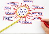 picture of laws-of-attraction  - Law of attraction abstract - JPG