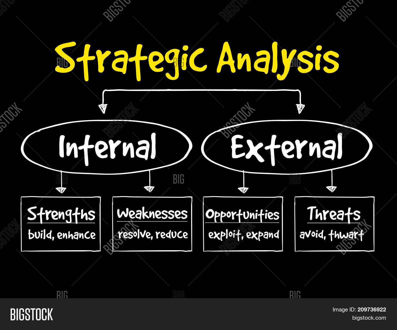 stratergic analysis