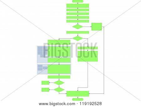 diagram showing a construction of a Flowchart