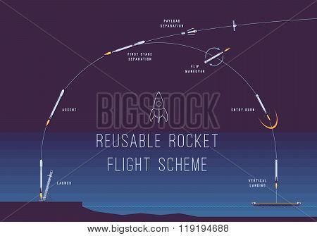 Reusable rocket flight scheme