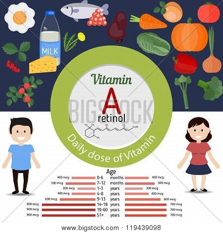 Vitamin A Or Retinol Infographic