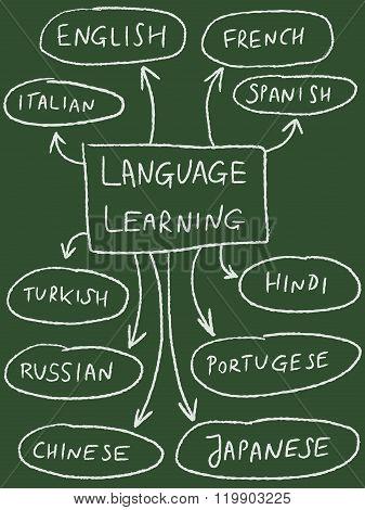 Language Education