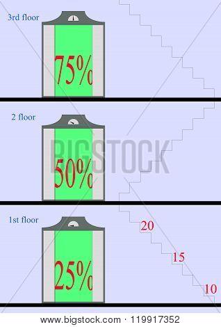 Percent Rise On The Elevator
