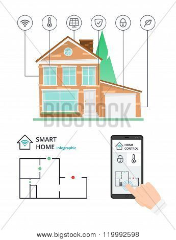 Smart home control by smartphone technology