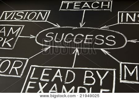 Success Flow Chart On A Blackboard 2