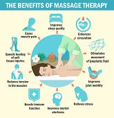 The Benefits Of Massage For Immunity Infographics. poster