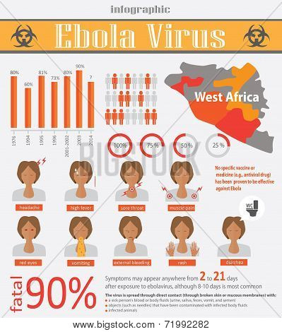 Infographic About Deadly Ebola Virus (evd)
