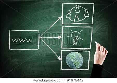 internet global network concept on a green chalkboard