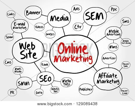 Online Marketing Mind Map Flowchart