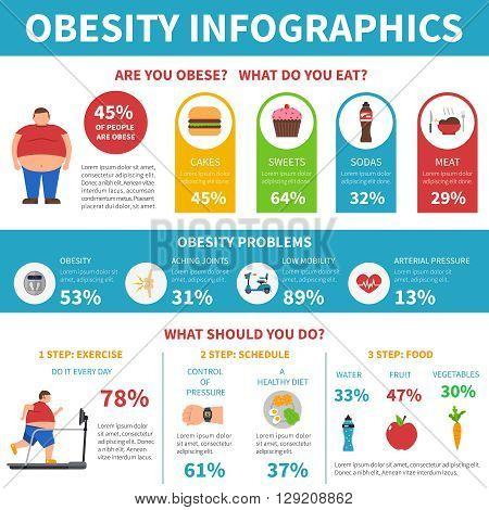 Obesity information and practical steps in problems solution infographic healthy life promoting poster flat abstract vector illustration