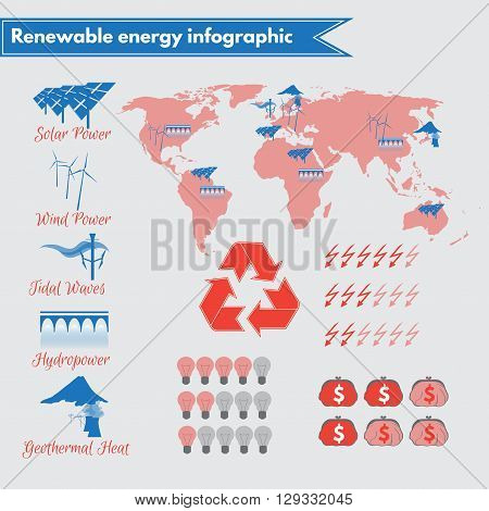 Infographic on renewable energy usage and potential, featuring solar energy, wind power, tidal waves, geothermal heat, hydropower