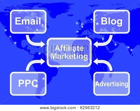 Affiliate Marketing Map Shows Email Blog Ppc And Advertising