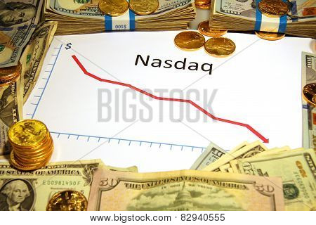 nasdaq falling or dropping