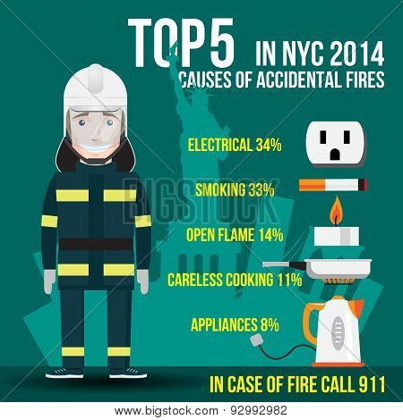 Top Five Causes Of Accidental Fires In New York. Us.