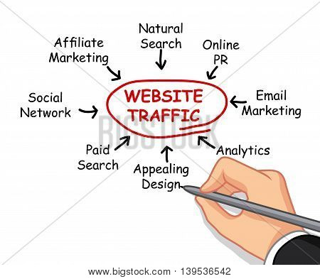 male hand cartoon writing website traffic concept