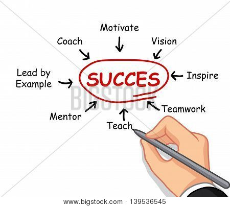 hand writing success concept in white background