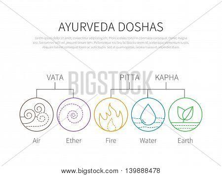 Ayurveda vector illustration doshas vata, pitta, kapha. Ayurvedic body types infographic. Ayurvedic elements icons. Healthy lifestyle.
