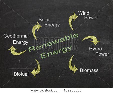 Renewable energy models written on black chalkboard