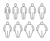 From Thin To Fat Body People Pictograms. Different Proportions Of Human Bodies. Obese Classification poster