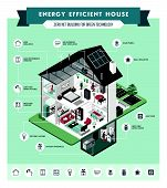 Contemporary Energy Efficient Isometric Eco House Cross Section And Room Interiors Infographic With  poster
