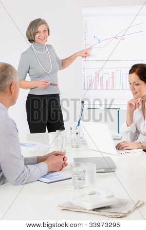 Giving presentation senior businesswoman pointing at flip chart team meeting
