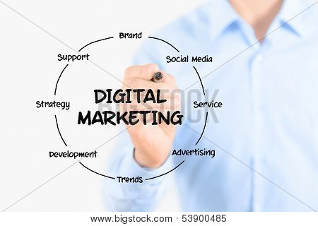 Digital Marketing Diagram Structure