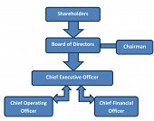 Постер, плакат: Corporate Structure Business Org Chart