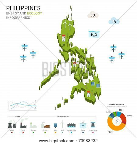 Energy industry and ecology of Philippines