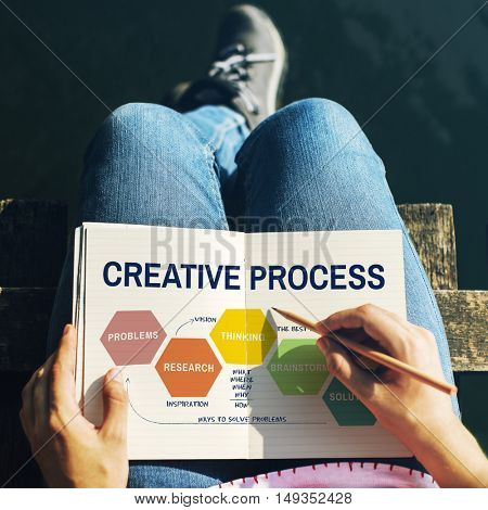 Creative Process Ideas Creativity Thing Planning Concept