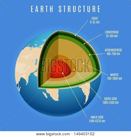Earth structure vector on blue background. Earth infographics vector illustration