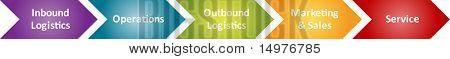Valor cadeia logística conceito gestão empresarial diagrama