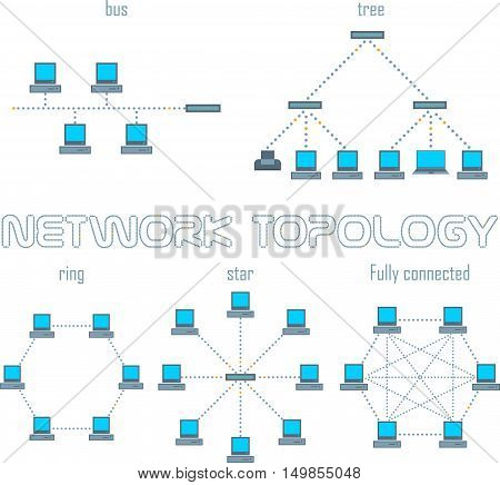 Vector computer network topologies set. Ring, bus, star, fully connected, tree.