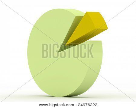 Gráfico circular.