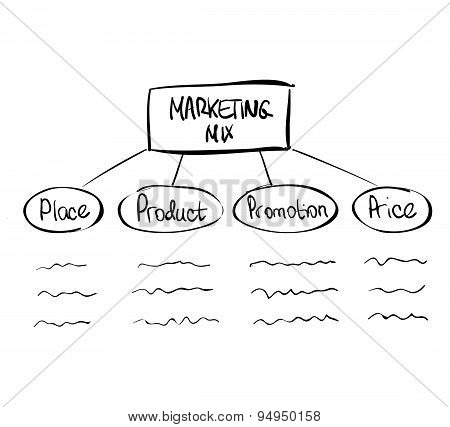 Hand-drawn marketing mix diagram