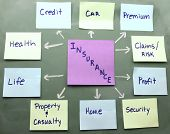 stock photo of insurance-policy  - Insurance concept map on a blackboard with colorful sticky notes - JPG