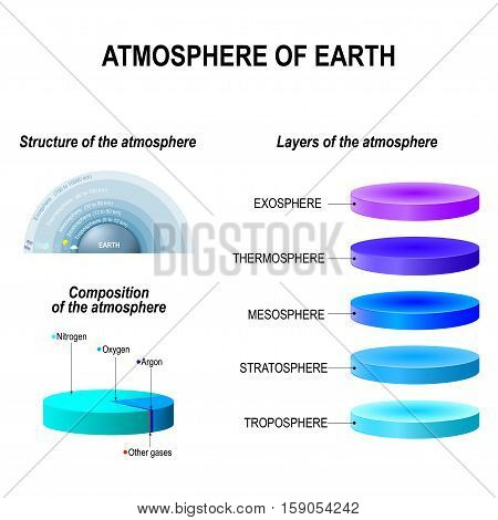 Atmosphere of Earth is a layer of gases surrounding the planet Earth that is retained by Earth's gravity. Exosphere; Thermosphere; Mesosphere; Stratosphere Troposphere. infographic vector illustration. Education poster