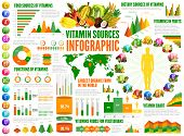 Vitamin Sources Infographics, Nutrition Statistical Charts And Diagrams. A, B, K, Vitamins In Food F poster