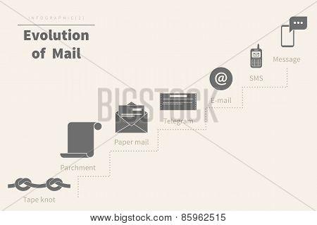 Evolution of mail