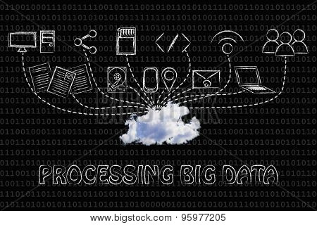 Processing Big Data: Devices And Data Transfers Into A Real Cloud