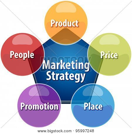 Business strategy concept infographic diagram illustration of marketing strategy mix
