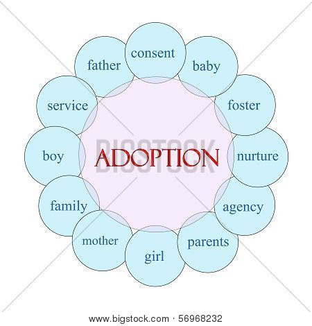 Adoption Circular Word Concept